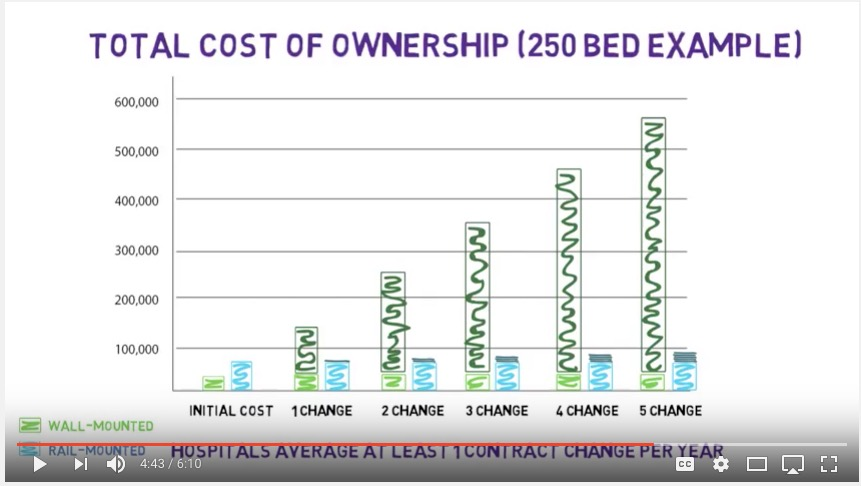 Fairfield Rail Cost of Ownership